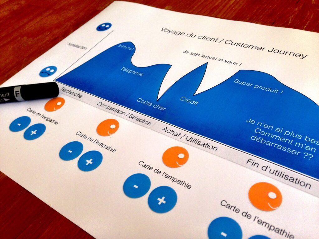 Qué es y para qué sirve el Customer Journey Map - El Ático de las Ideas